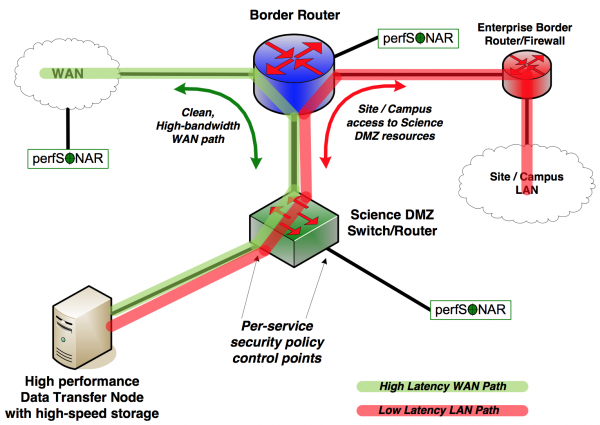 Science DMZ Architecture